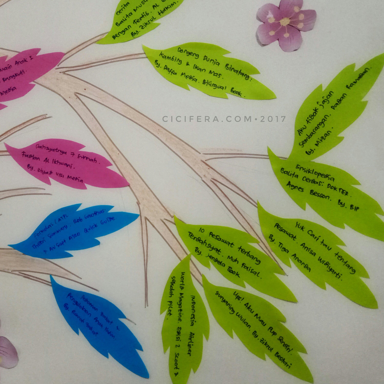 membuat pohon literasi